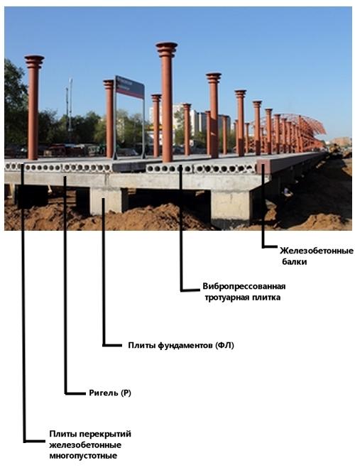 Комплектация ж/д платформ